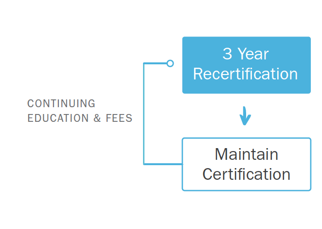 A look at the PBAAC recertification process.